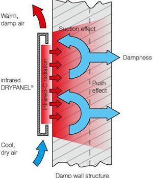 osuszanie-panelami-podczerwieni-schemat
